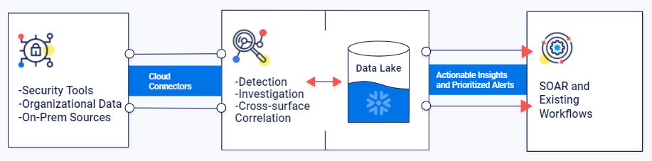 Hunters' Integration with Snowflake's Data Lake