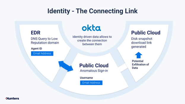 The Connecting Link