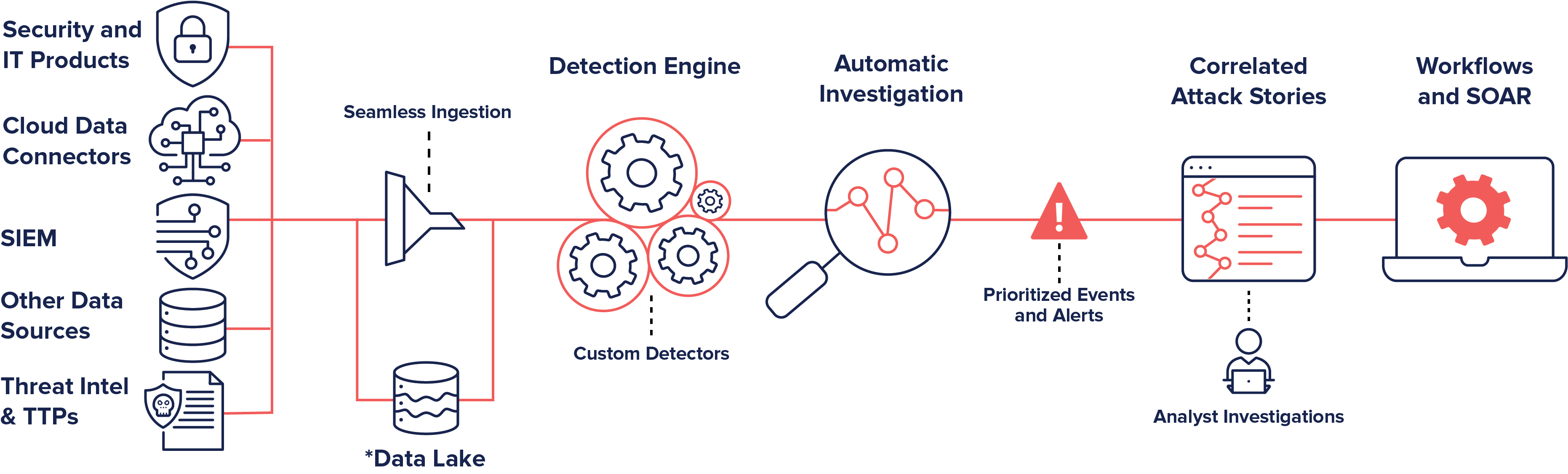 Open-XDR-Diagram