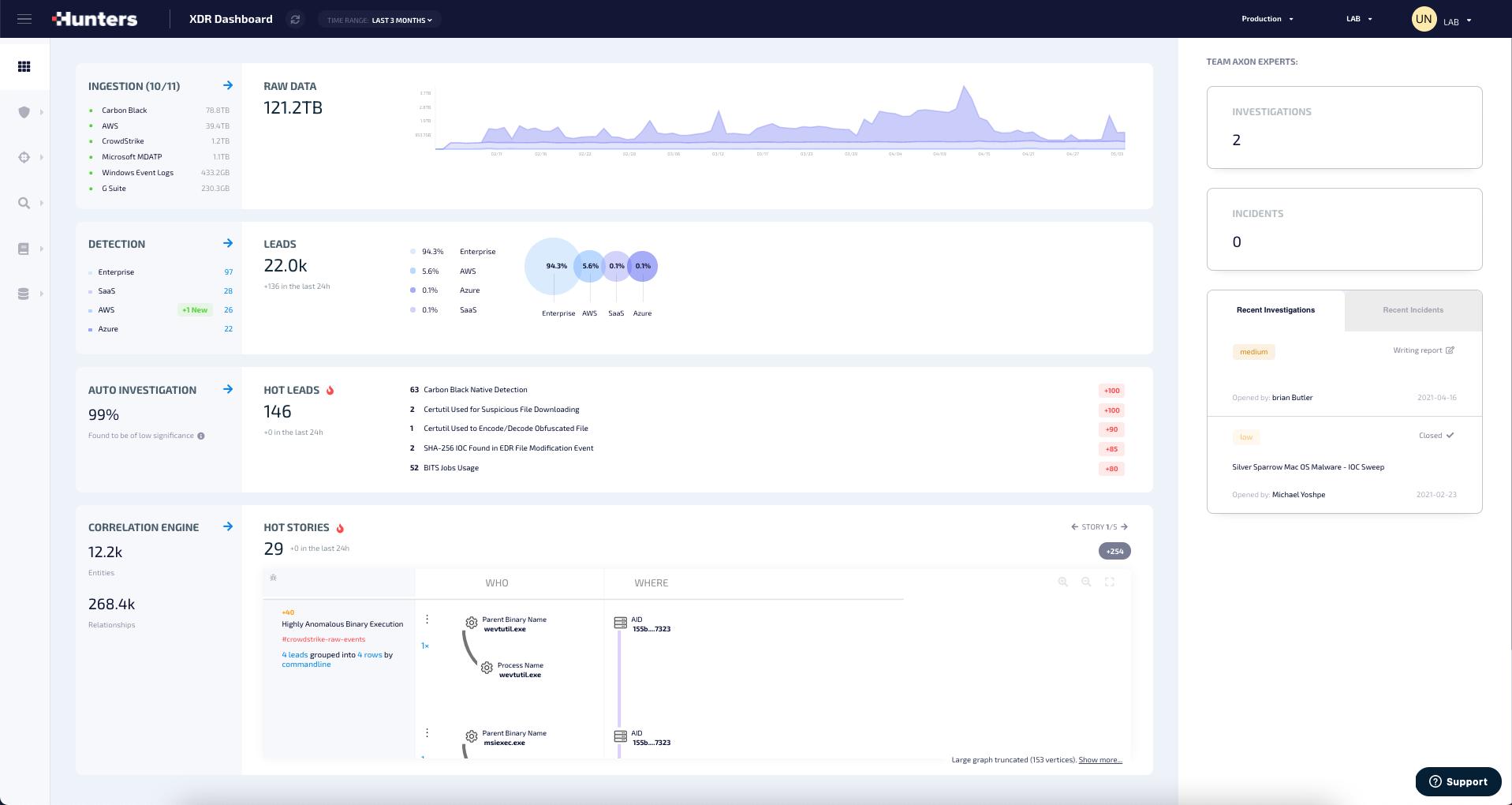 Hunters XDR Analyst dashboard