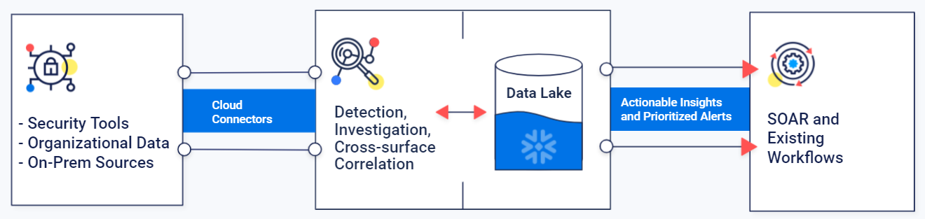 hunters-xdr-data-lake